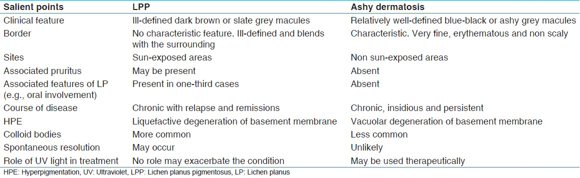 Table 1: Points of difference between LPP and ashy dermatosis