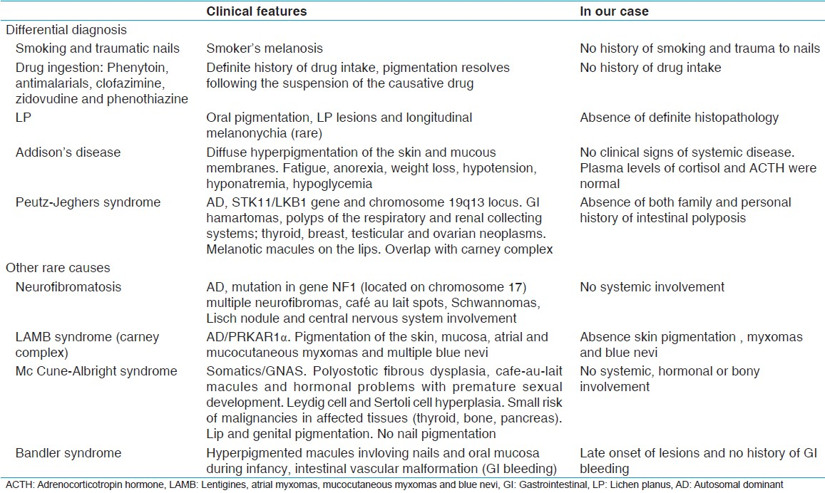 Table 1: Differential diagnosis of similar presentation/mucocutaneous pigmentation