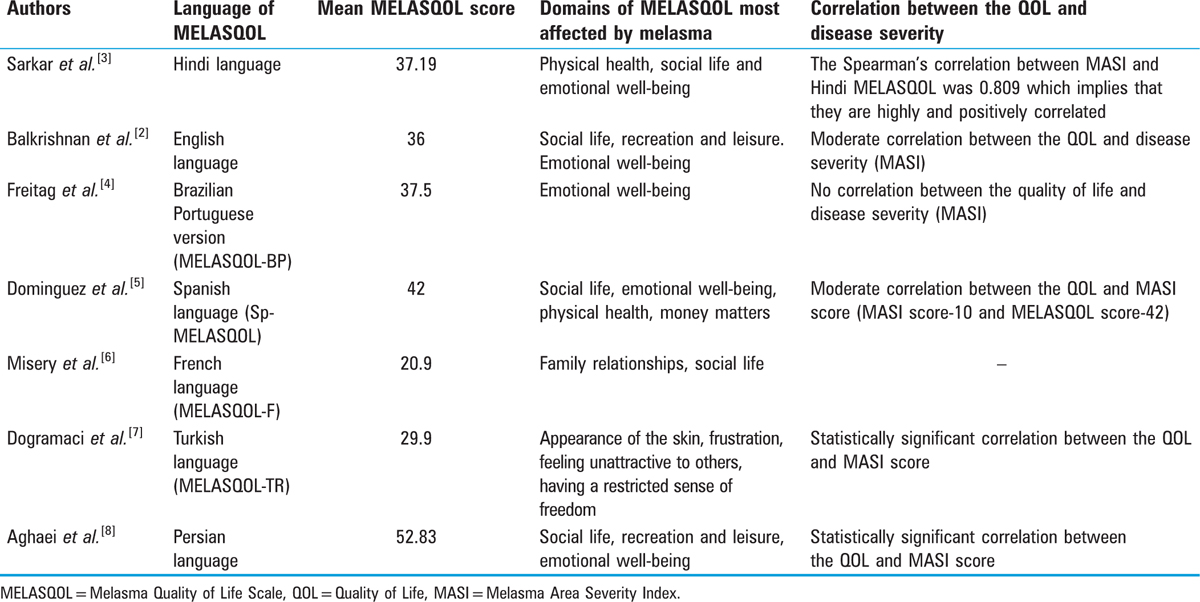 Table 3: MELASQOL in different languages