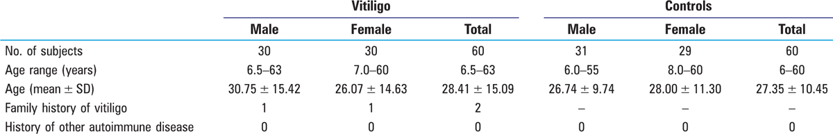 Table 2: Demographic parameters of vitiligo cases and controls