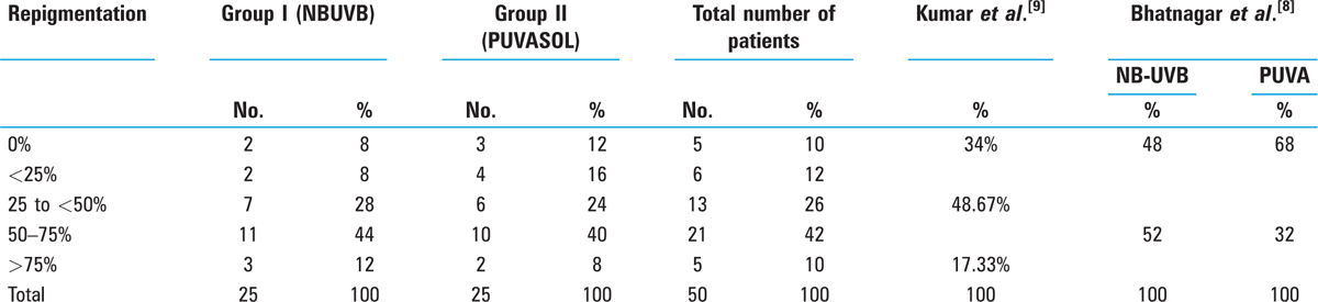 Table 1: Repigmentation observed on completion of therapy