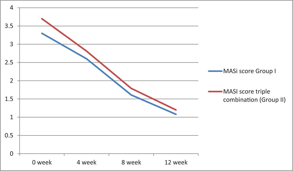 Figure 1 Improvement seen in clinical melasma area and severity index (MASI) scores during the study in both groups (<i>P</i> = 0.000)