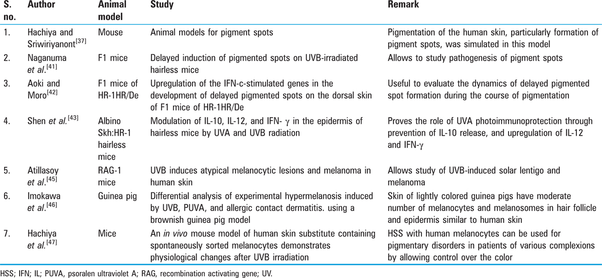 Table 2 Summary of animal studies in hyperpigmentary disorders