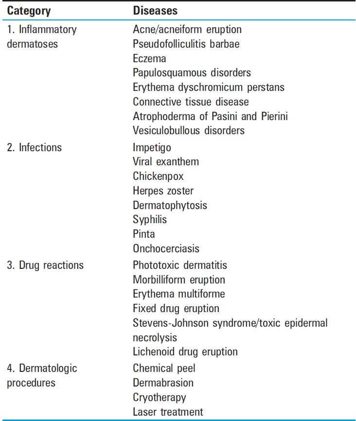 Table 1 Dermatologic conditions that can cause postinflammatory hyperpigmentation<sup>[2]</sup>