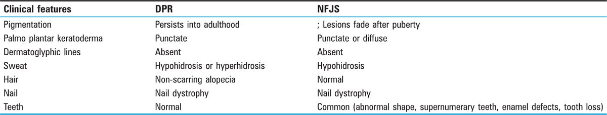 Table 7 Difference between DPR and NFJS