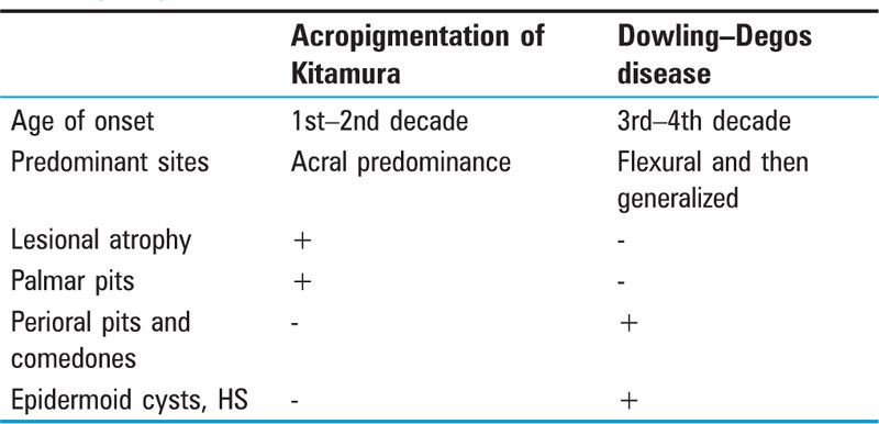 Table 6 Difference between acropigmentation of Kitamura and Dowling-Degos disease