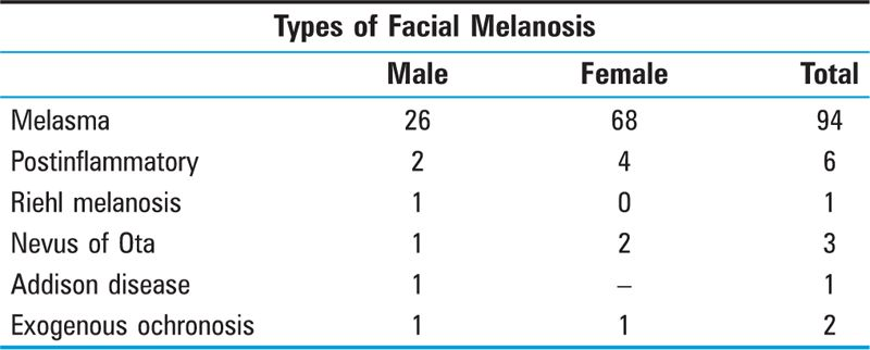 TABLE 1 Types of Facial Melanosis Observed