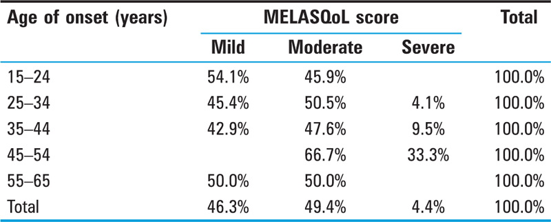 Table 2 Age of Onset with MELASQoL score