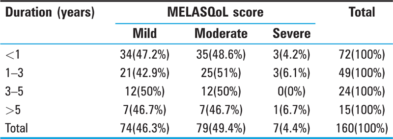 Table 3 Duration of disease with MELASQoL score